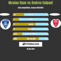 Nicolas Haas vs Andrea Colpani h2h player stats
