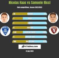 Nicolas Haas vs Samuele Ricci h2h player stats