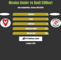 Nicolas Hasler vs Basil Stillhart h2h player stats