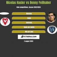 Nicolas Hasler vs Benny Feilhaber h2h player stats