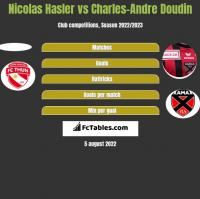 Nicolas Hasler vs Charles-Andre Doudin h2h player stats