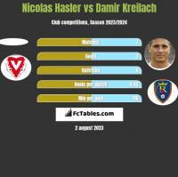 Nicolas Hasler vs Damir Kreilach h2h player stats