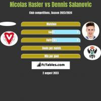 Nicolas Hasler vs Dennis Salanovic h2h player stats