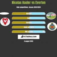 Nicolas Hasler vs Everton h2h player stats