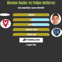 Nicolas Hasler vs Felipe Gutierrez h2h player stats