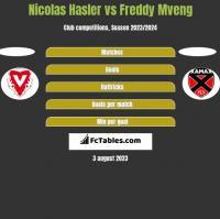 Nicolas Hasler vs Freddy Mveng h2h player stats