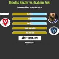 Nicolas Hasler vs Graham Zusi h2h player stats