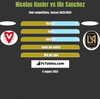 Nicolas Hasler vs Ilie Sanchez h2h player stats