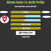 Nicolas Hasler vs Justin Portillo h2h player stats