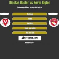 Nicolas Hasler vs Kevin Bigler h2h player stats