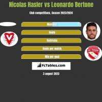 Nicolas Hasler vs Leonardo Bertone h2h player stats