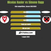 Nicolas Hasler vs Simone Rapp h2h player stats