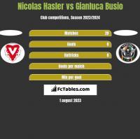 Nicolas Hasler vs Gianluca Busio h2h player stats