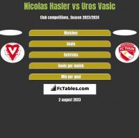 Nicolas Hasler vs Uros Vasic h2h player stats