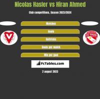 Nicolas Hasler vs Hiran Ahmed h2h player stats