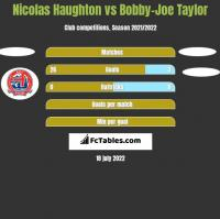 Nicolas Haughton vs Bobby-Joe Taylor h2h player stats
