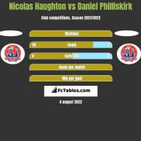 Nicolas Haughton vs Daniel Philliskirk h2h player stats