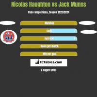 Nicolas Haughton vs Jack Munns h2h player stats