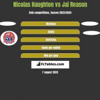 Nicolas Haughton vs Jai Reason h2h player stats