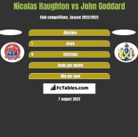 Nicolas Haughton vs John Goddard h2h player stats