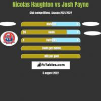 Nicolas Haughton vs Josh Payne h2h player stats
