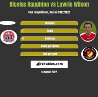 Nicolas Haughton vs Lawrie Wilson h2h player stats
