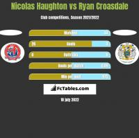 Nicolas Haughton vs Ryan Croasdale h2h player stats
