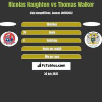 Nicolas Haughton vs Thomas Walker h2h player stats