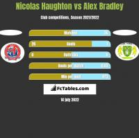 Nicolas Haughton vs Alex Bradley h2h player stats