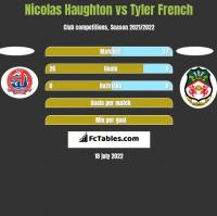 Nicolas Haughton vs Tyler French h2h player stats