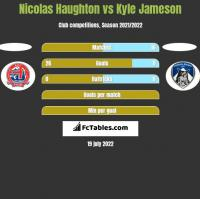 Nicolas Haughton vs Kyle Jameson h2h player stats