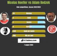 Nicolas Hoefler vs Adam Bodzek h2h player stats