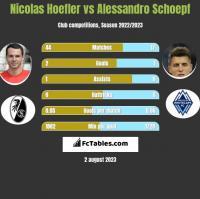 Nicolas Hoefler vs Alessandro Schoepf h2h player stats