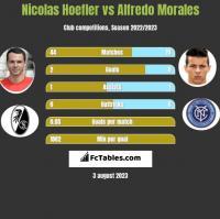 Nicolas Hoefler vs Alfredo Morales h2h player stats