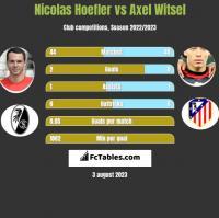 Nicolas Hoefler vs Axel Witsel h2h player stats