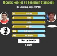 Nicolas Hoefler vs Benjamin Stambouli h2h player stats