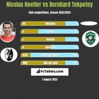 Nicolas Hoefler vs Bernhard Tekpetey h2h player stats