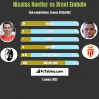 Nicolas Hoefler vs Breel Embolo h2h player stats