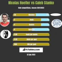 Nicolas Hoefler vs Caleb Stanko h2h player stats