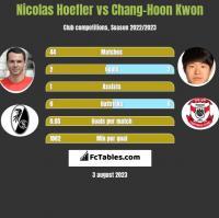 Nicolas Hoefler vs Chang-Hoon Kwon h2h player stats