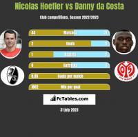 Nicolas Hoefler vs Danny da Costa h2h player stats