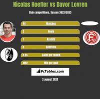 Nicolas Hoefler vs Davor Lovren h2h player stats