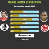 Nicolas Hoefler vs Djibril Sow h2h player stats
