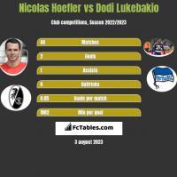 Nicolas Hoefler vs Dodi Lukebakio h2h player stats