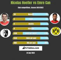 Nicolas Hoefler vs Emre Can h2h player stats