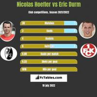 Nicolas Hoefler vs Eric Durm h2h player stats