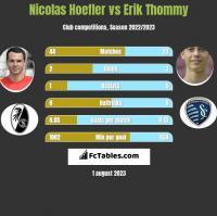 Nicolas Hoefler vs Erik Thommy h2h player stats