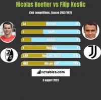 Nicolas Hoefler vs Filip Kostic h2h player stats