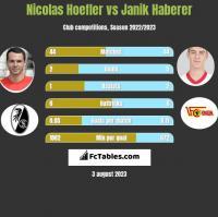 Nicolas Hoefler vs Janik Haberer h2h player stats