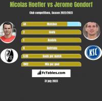 Nicolas Hoefler vs Jerome Gondorf h2h player stats